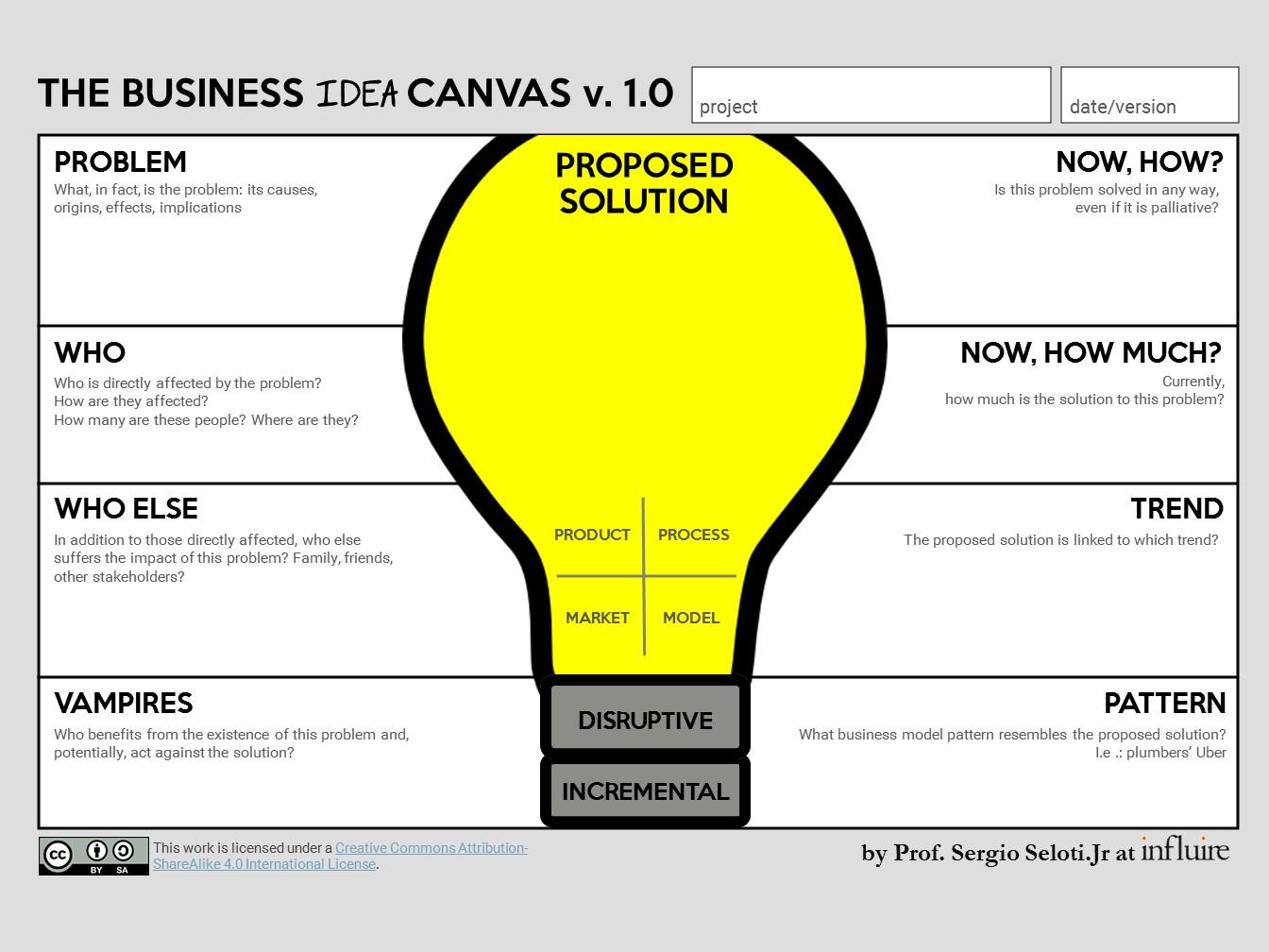 The Business Idea Canvas (BIC) – EN – Blog do Prof. Sergio Seloti.Jr